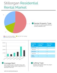 Stillorgan Residential Market